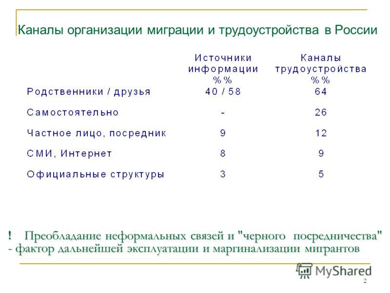 2 Каналы организации миграции и трудоустройства в России ! Преобладание неформальных связей и черного посредничества - фактор дальнейшей эксплуатации и маргинализации мигрантов