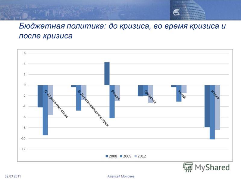 Бюджетная политика: до кризиса, во время кризиса и после кризиса