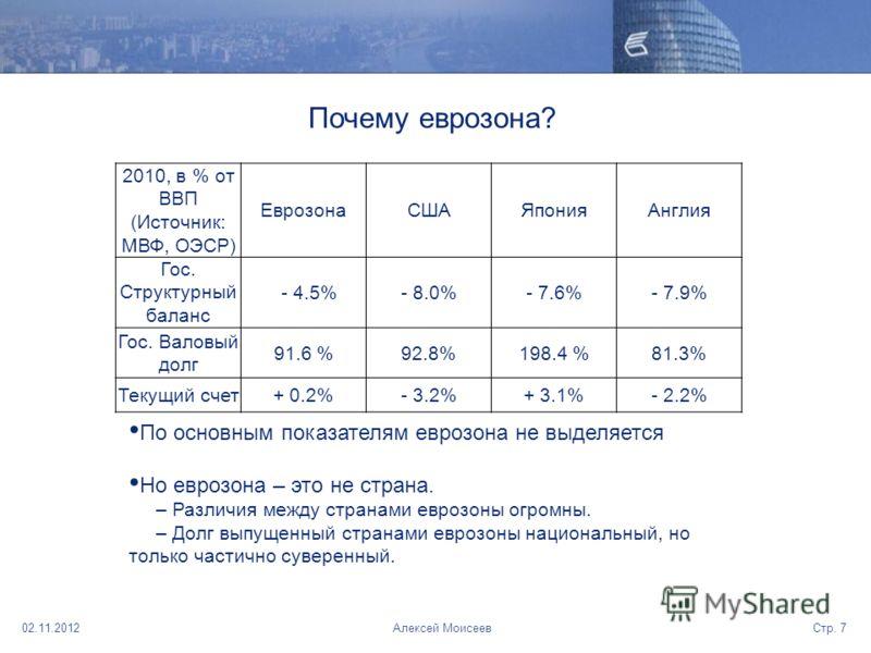 02.11.2012Стр. 7Алексей Моисеев Почему еврозона? 2010, в % от ВВП (Источник: МВФ, ОЭСР) ЕврозонаСШАЯпонияАнглия Гос. Структурный баланс - 4.5%- 8.0%- 7.6%- 7.9% Гос. Валовый долг 91.6 %92.8%198.4 %81.3% Текущий счет+ 0.2%- 3.2%+ 3.1%- 2.2% По основны