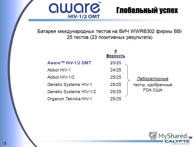 15 Глобальный успех Батарея международных тестов на ВИЧ WWRB302 фирмы BBI 25 тестов (23 позитивных результата) # Верность Aware TM HIV-1/2 OMT25/25 Abbot HIV-124/25 Лабораторные тесты, одобренные FDA США Abbot HIV-1/225/25 Genetic Systems HIV-125/25