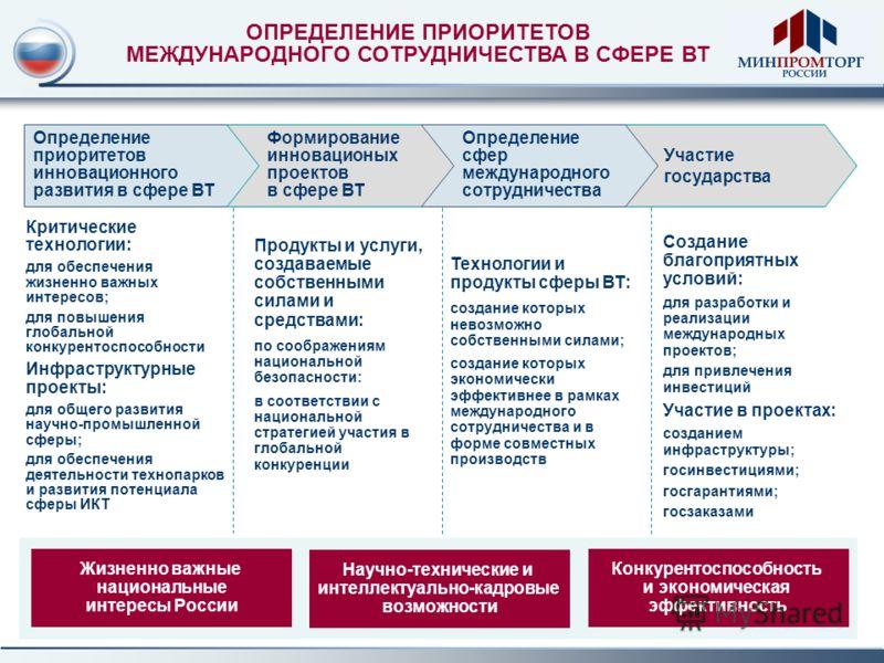 ОПРЕДЕЛЕНИЕ ПРИОРИТЕТОВ МЕЖДУНАРОДНОГО СОТРУДНИЧЕСТВА В СФЕРЕ ВТ Участие государства Жизненно важные национальные интересы России Определение приоритетов инновационного развития в сфере ВТ Формирование инновационых проектов в сфере ВТ Определение сфе