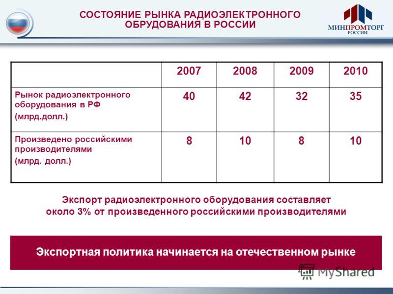 2007200820092010 Рынок радиоэлектронного оборудования в РФ (млрд.долл.) 40423235 Произведено российскими производителями (млрд. долл.) 8108 Экспорт радиоэлектронного оборудования составляет около 3% от произведенного российскими производителями СОСТО