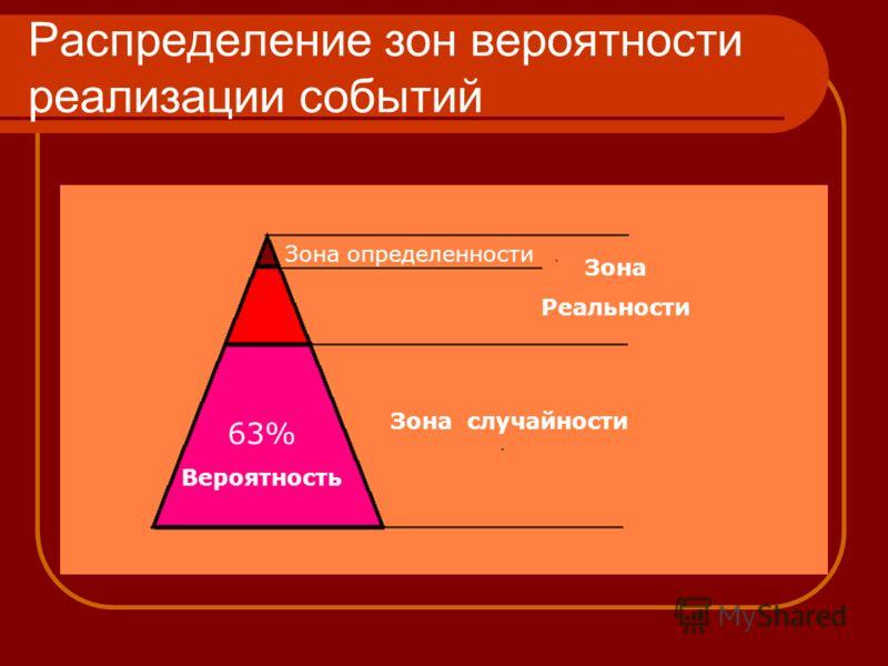 Распределение зон вероятности реализации событий Зона определенности Зона Реальности 63% Вероятность Зона случайности