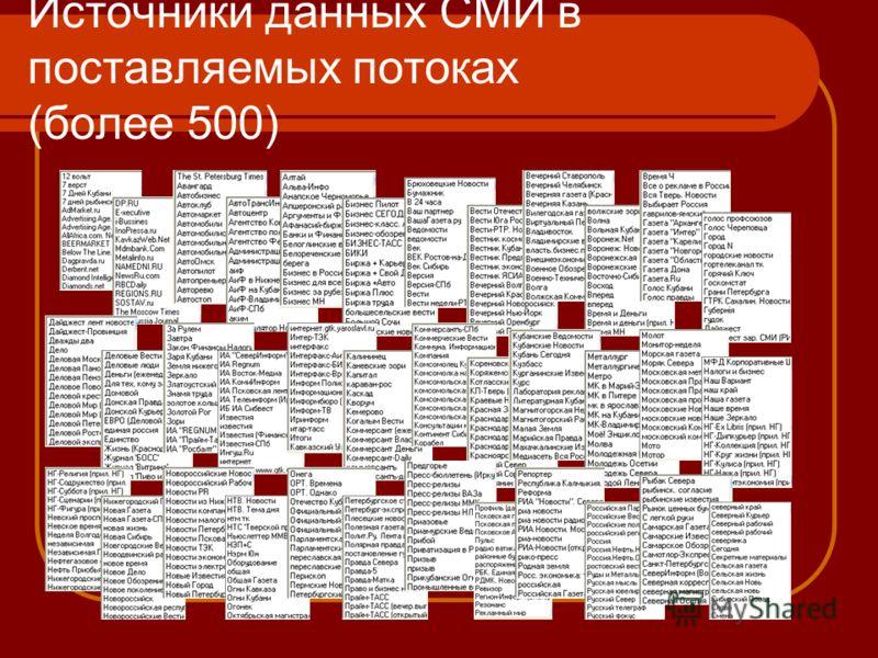 Источники данных СМИ в поставляемых потоках (более 500)