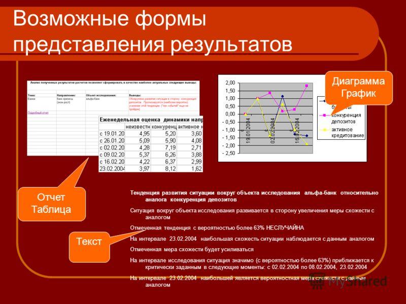 Возможные формы представления результатов Диаграмма График Текст Отчет Таблица Тенденция развития ситуации вокруг объекта исследования альфа-банк относительно аналога конкуренция депозитов Ситуация вокруг объекта исследования развивается в сторону ув