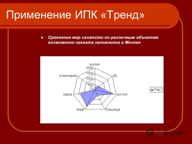 Применение ИПК «Тренд» Сравнение мер схожести по различным объектам возможного захвата заложников в Москве