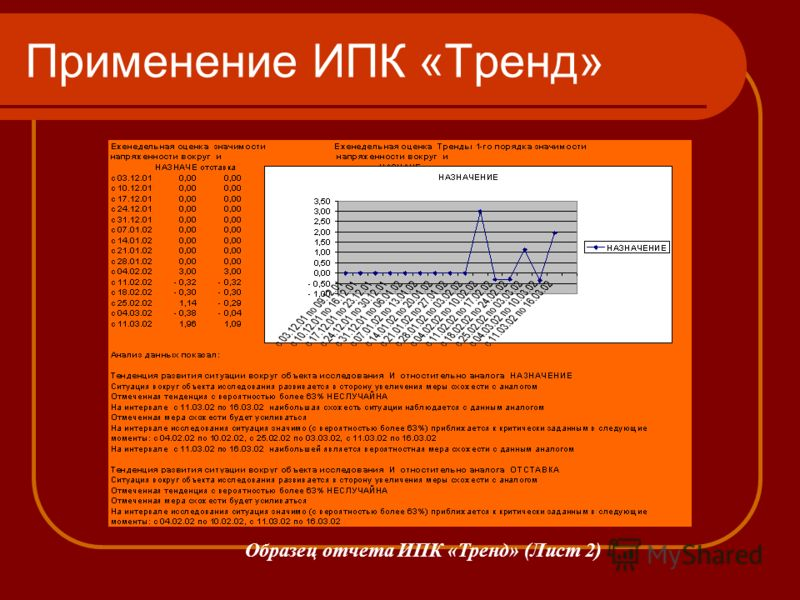 Применение ИПК «Тренд» Образец отчета ИПК «Тренд» (Лист 2)
