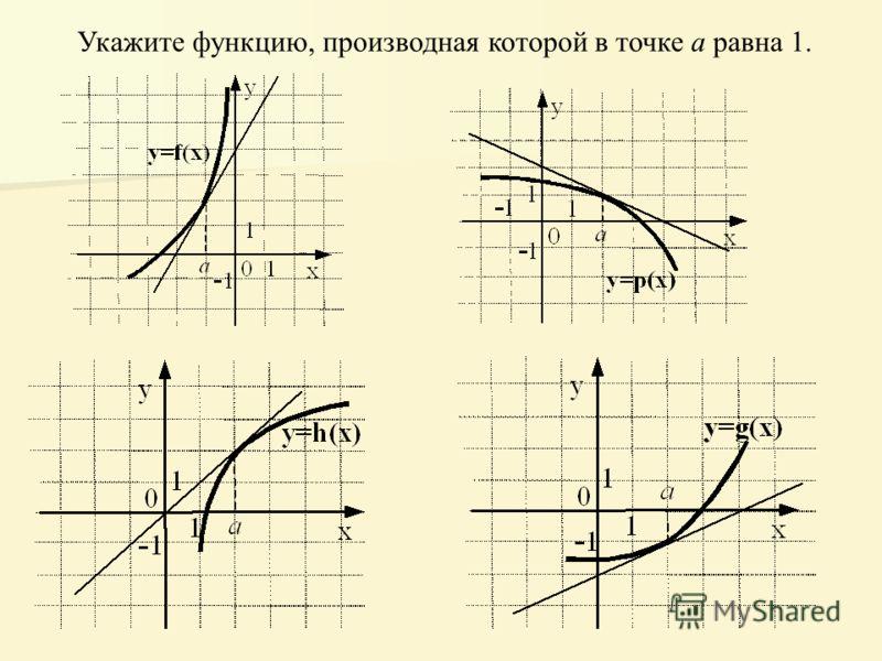Укажите функцию, производная которой в точке а равна 1.