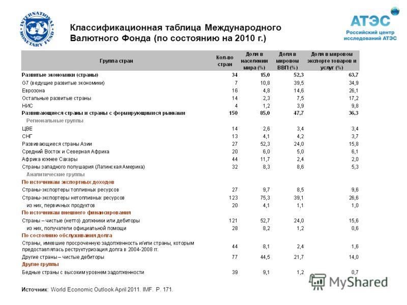 Классификационная таблица Международного Валютного Фонда (по состоянию на 2010 г.) Источник: World Economic Outlook April 2011. IMF. P. 171.