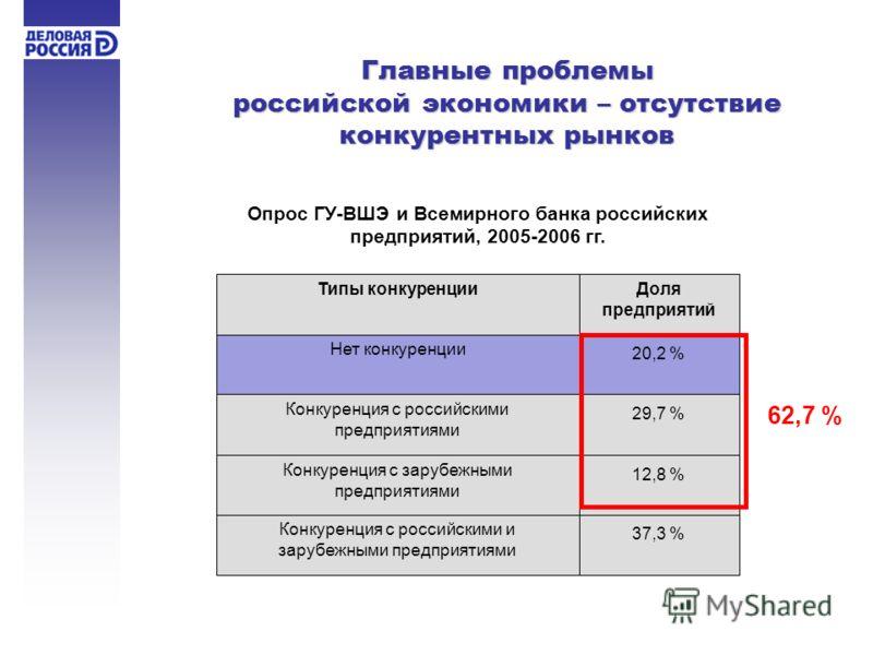 Главные проблемы российской экономики – отсутствие конкурентных рынков Нет конкуренции Конкуренция с российскими предприятиями Конкуренция с зарубежными предприятиями Конкуренция с российскими и зарубежными предприятиями 20,2 % Типы конкуренцииДоля п