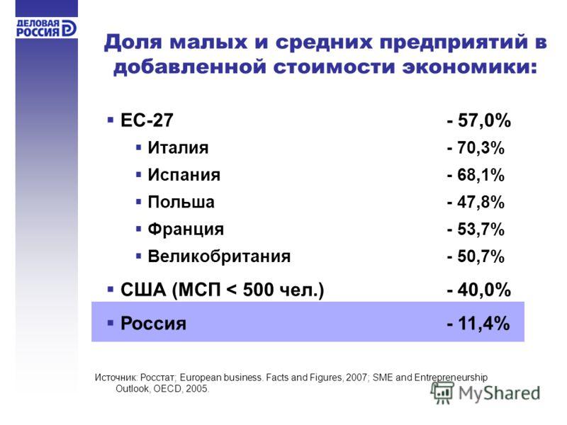 Доля малых и средних предприятий в добавленной стоимости экономики: ЕС-27 - 57,0% Италия - 70,3% Испания- 68,1% Польша- 47,8% Франция- 53,7% Великобритания- 50,7% США (МСП < 500 чел.)- 40,0% Россия - 11,4% Источник: Росстат; European business. Facts