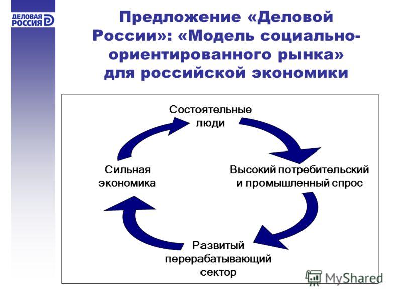 Предложение «Деловой России»: «Модель социально- ориентированного рынка» для российской экономики Состоятельные люди Высокий потребительский и промышленный спрос Развитый перерабатывающий сектор Сильная экономика