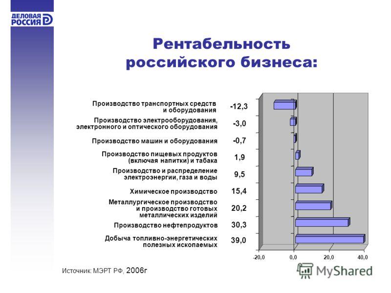Рентабельность российского бизнеса: Добыча топливно-энергетических полезных ископаемых Металлургическое производство и производство готовых металлических изделий Производство и распределение электроэнергии, газа и воды Производство машин и оборудован