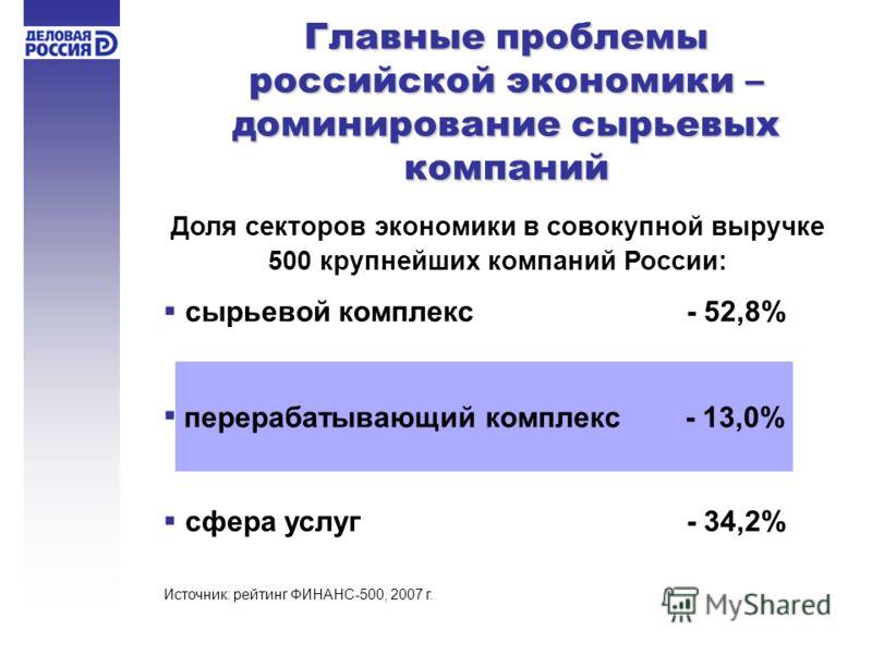 Доля секторов экономики в совокупной выручке 500 крупнейших компаний России: сырьевой комплекс- 52,8% сфера услуг- 34,2% перерабатывающий комплекс - 13,0% Главные проблемы российской экономики – доминирование сырьевых компаний Источник: рейтинг ФИНАН