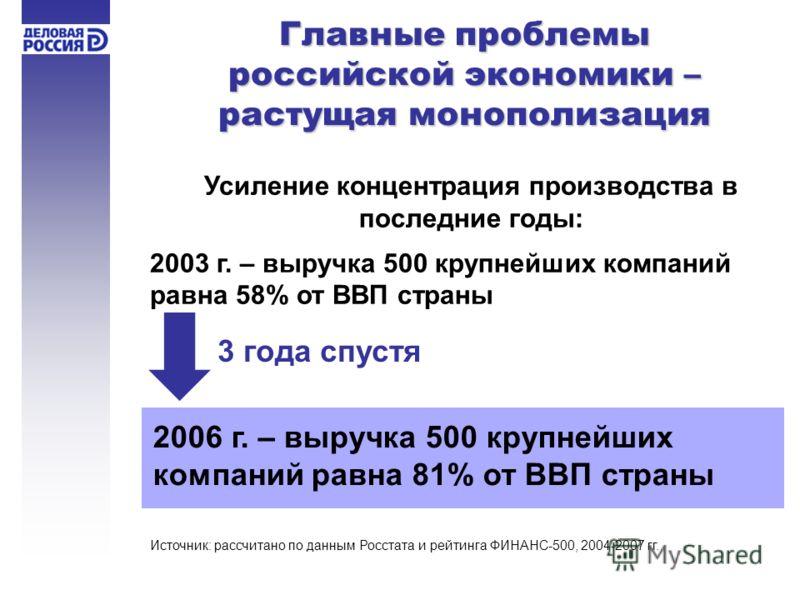2006 г. – выручка 500 крупнейших компаний равна 81% от ВВП страны Главные проблемы российской экономики – растущая монополизация Усиление концентрация производства в последние годы: 2003 г. – выручка 500 крупнейших компаний равна 58% от ВВП страны 3