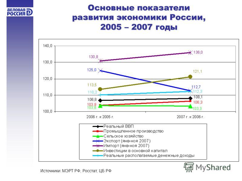 Основные показатели развития экономики России, 2005 – 2007 годы Источники: МЭРТ РФ, Росстат, ЦБ РФ