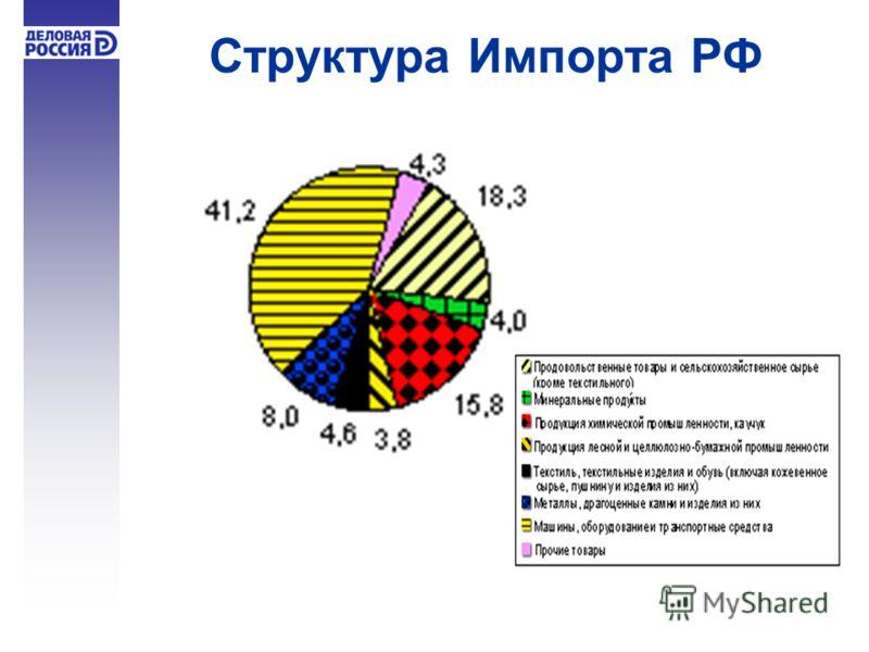 Структура Импорта РФ ИмпортИмпорт 20042004 20052005