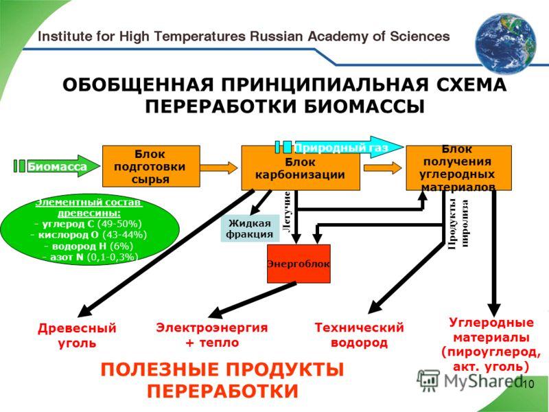 10 Углеродные материалы (пироуглерод, акт. уголь) Элементный состав древесины: - углерод С (49-50%) - кислород О (43-44%) - водород H (6%) - азот N (0,1-0,3%) ОБОБЩЕННАЯ ПРИНЦИПИАЛЬНАЯ СХЕМА ПЕРЕРАБОТКИ БИОМАССЫ Блок подготовки сырья Блок карбонизаци