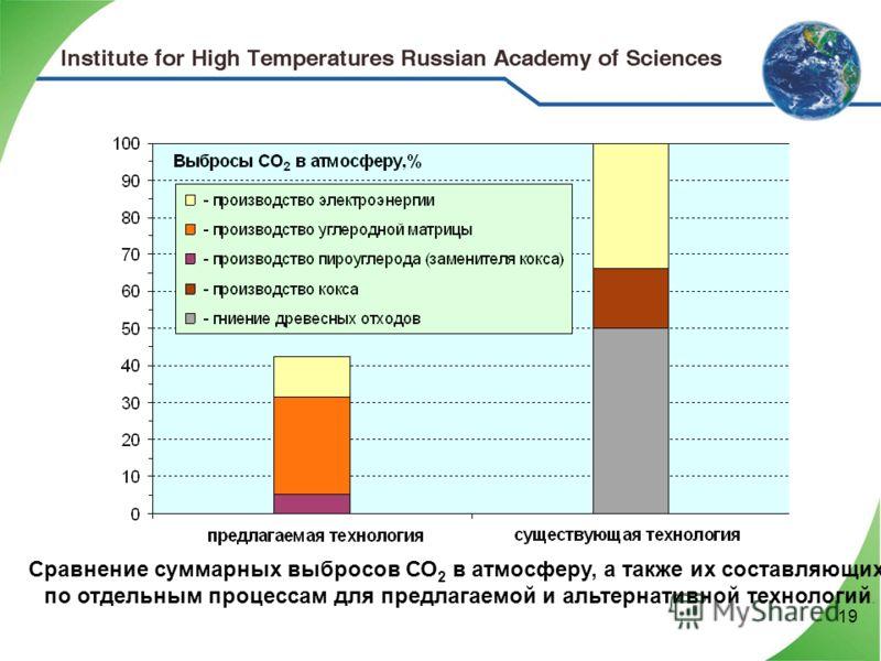 19 Сравнение суммарных выбросов СО 2 в атмосферу, а также их составляющих по отдельным процессам для предлагаемой и альтернативной технологий.
