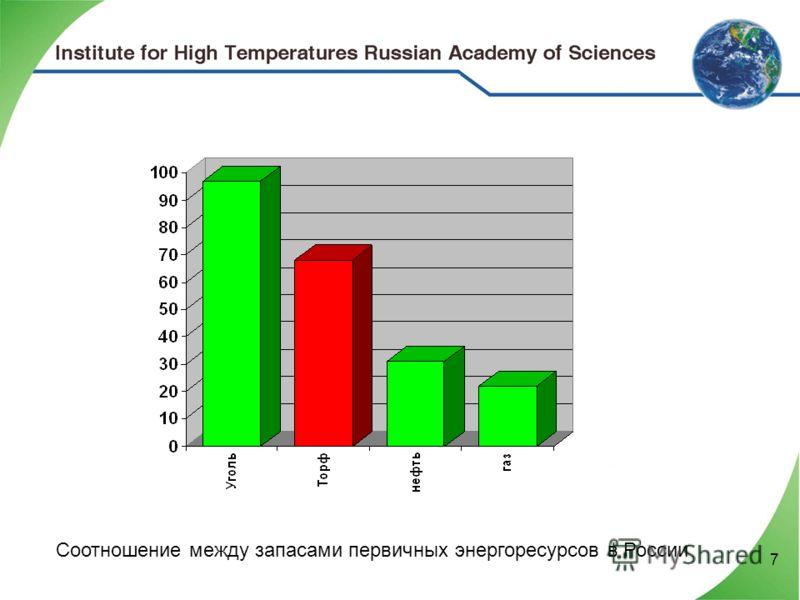 7 Соотношение между запасами первичных энергоресурсов в России