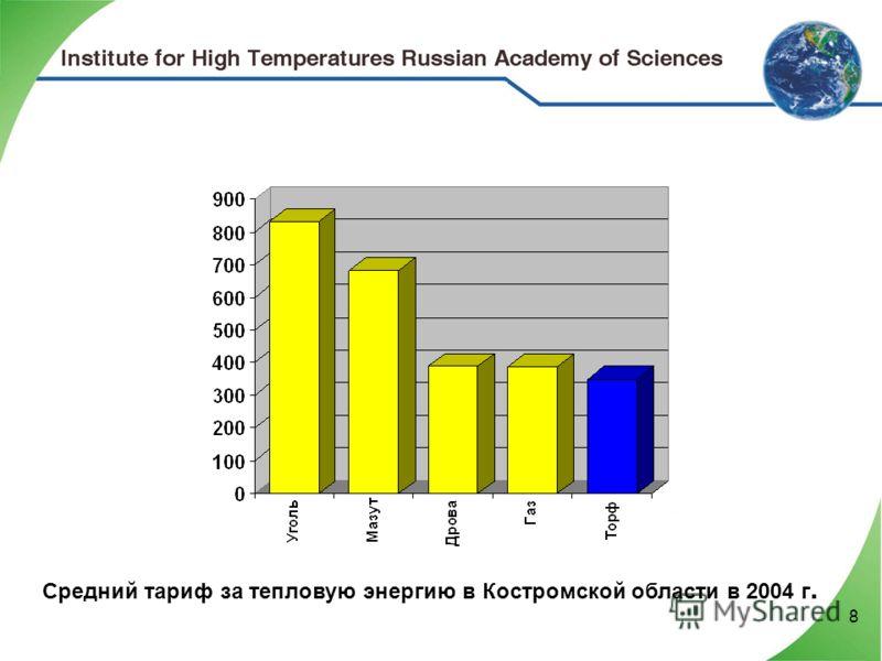 8 Средний тариф за тепловую энергию в Костромской области в 2004 г.
