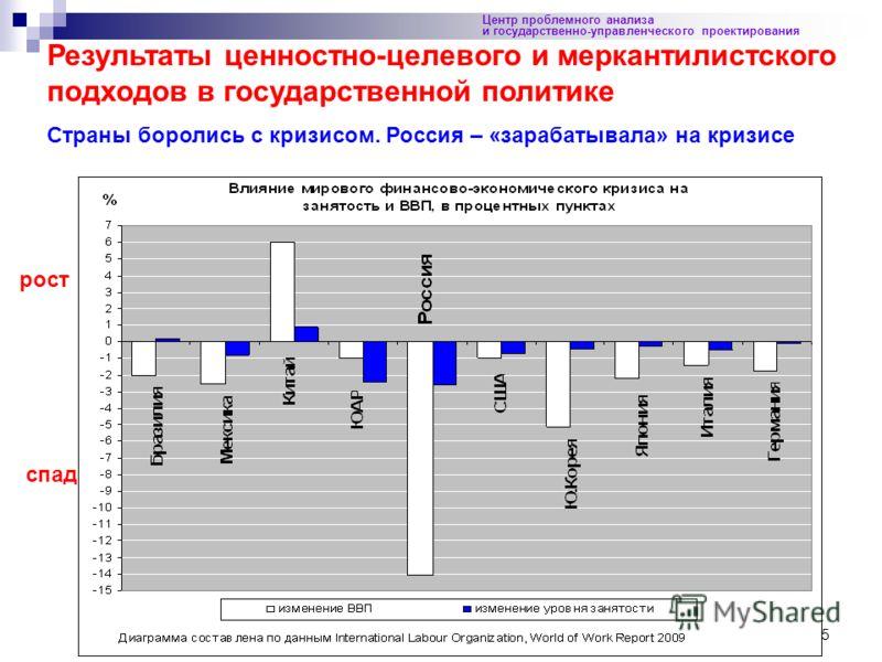 25 Центр проблемного анализа и государственно-управленческого проектирования Результаты ценностно-целевого и меркантилистского подходов в государственной политике Страны боролись с кризисом. Россия – «зарабатывала» на кризисе спад рост