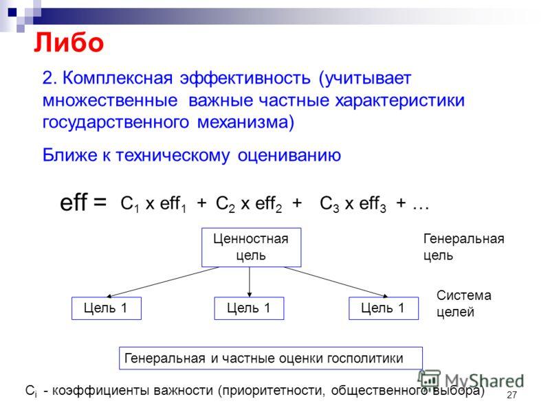 27 2. Комплексная эффективность (учитывает множественные важные частные характеристики государственного механизма) Ближе к техническому оцениванию еff = С 1 х еff 1 +С 2 х еff 2 +С 3 х еff 3 + … Ценностная цель Цель 1 Система целей Генеральная цель Г