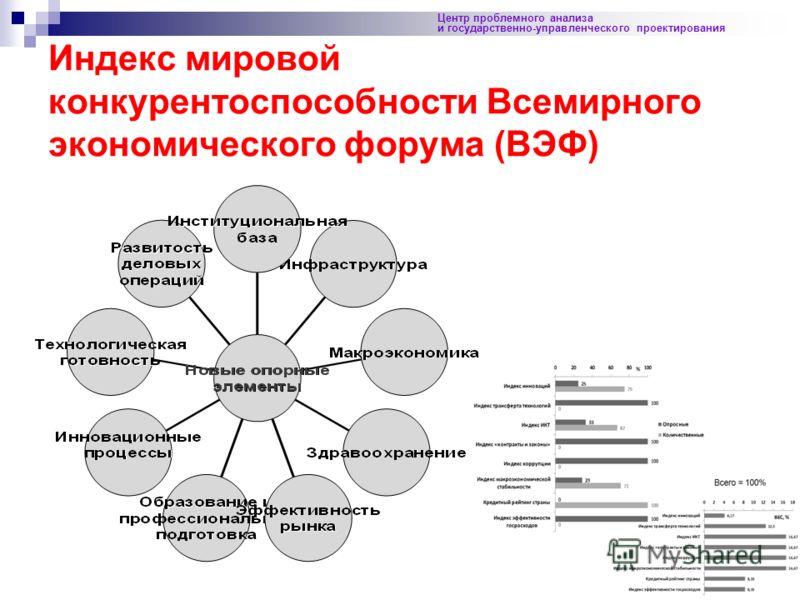 67 Центр проблемного анализа и государственно-управленческого проектирования Индекс мировой конкурентоспособности Всемирного экономического форума (ВЭФ)