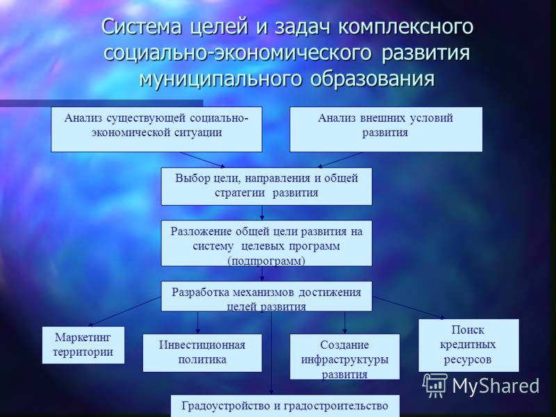 Система целей и задач комплексного социально-экономического развития муниципального образования Анализ существующей социально- экономической ситуации Анализ внешних условий развития Выбор цели, направления и общей стратегии развития Разложение общей