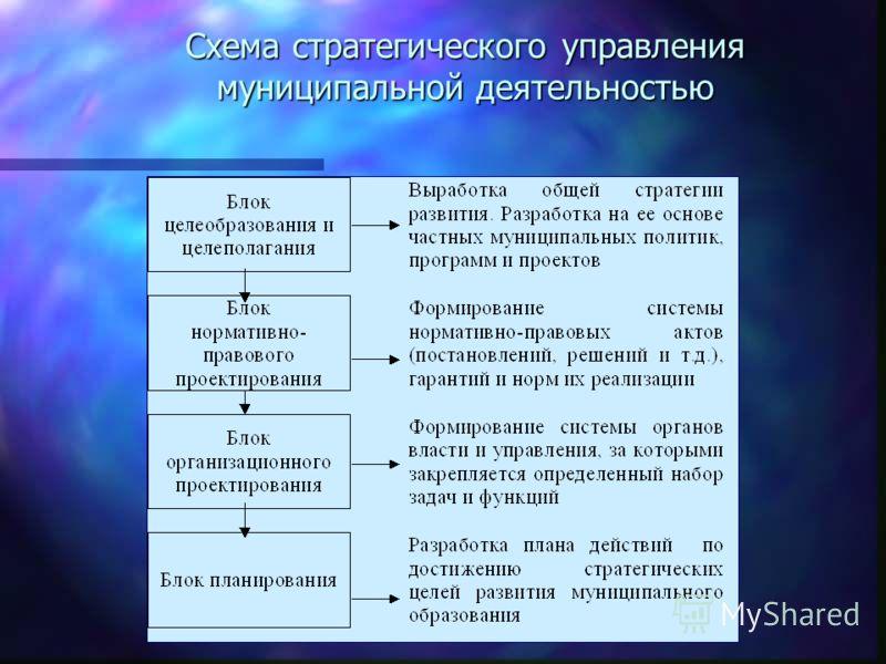 Схема стратегического управления муниципальной деятельностью