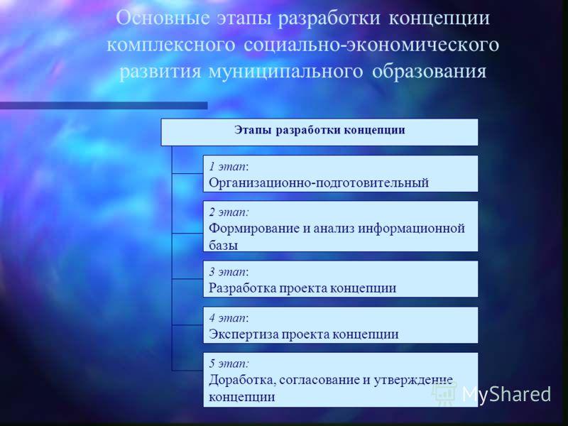 Основные этапы разработки концепции комплексного социально-экономического развития муниципального образования Этапы разработки концепции 1 этап: Организационно-подготовительный 2 этап: Формирование и анализ информационной базы 3 этап: Разработка прое