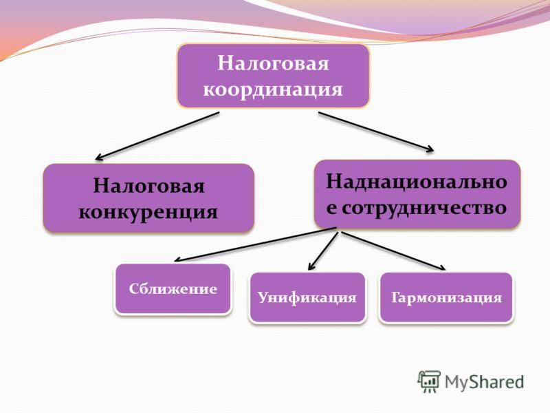 Налоговая координация Налоговая конкуренция Наднационально е сотрудничество Сближение Унификация Гармонизация
