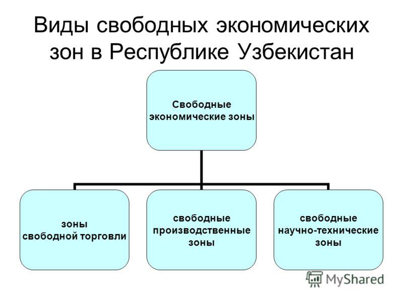 Виды свободных экономических зон в Республике Узбекистан Свободные экономические зоны зоны свободной торговли свободные производственные зоны свободные научно- технические зоны