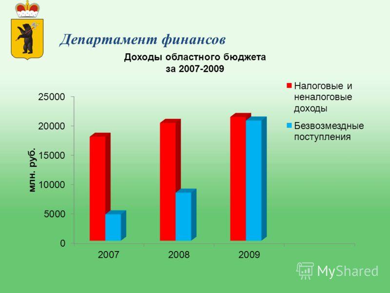 Доходы областного бюджета за 2007-2009