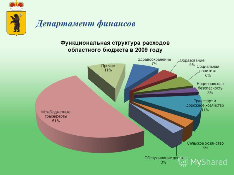 Функциональная структура расходов областного бюджета в 2009 году
