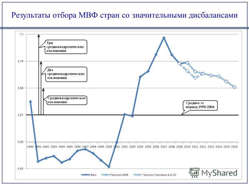 Результаты отбора МВФ стран со значительными дисбалансами
