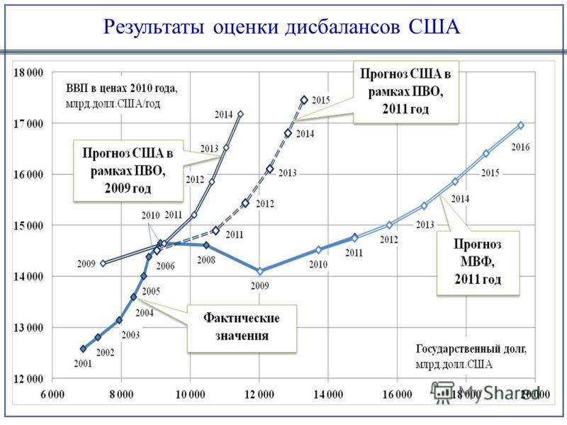 Результаты оценки дисбалансов США
