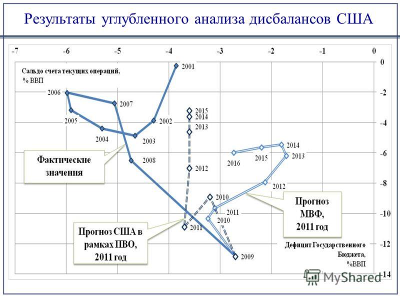 Результаты углубленного анализа дисбалансов США