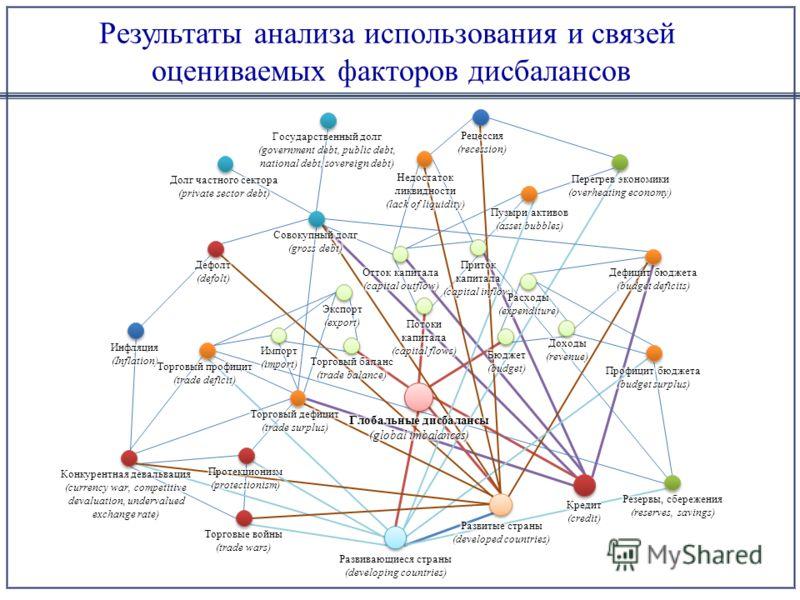 Результаты анализа использования и связей оцениваемых факторов дисбалансов