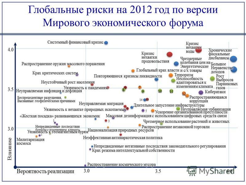 Глобальные риски на 2012 год по версии Мирового экономического форума