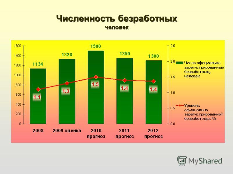 Численность безработных человек