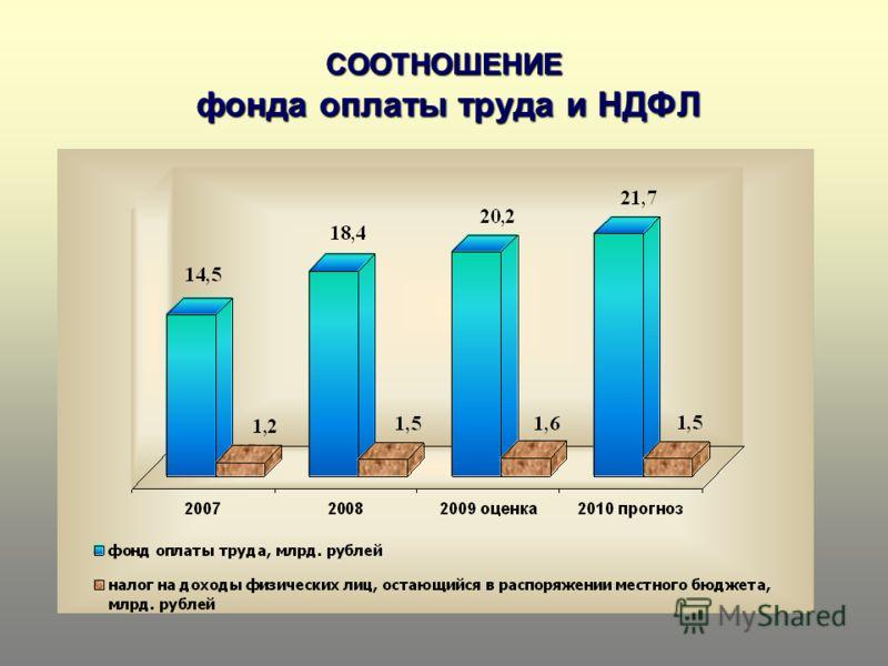 СООТНОШЕНИЕ фонда оплаты труда и НДФЛ