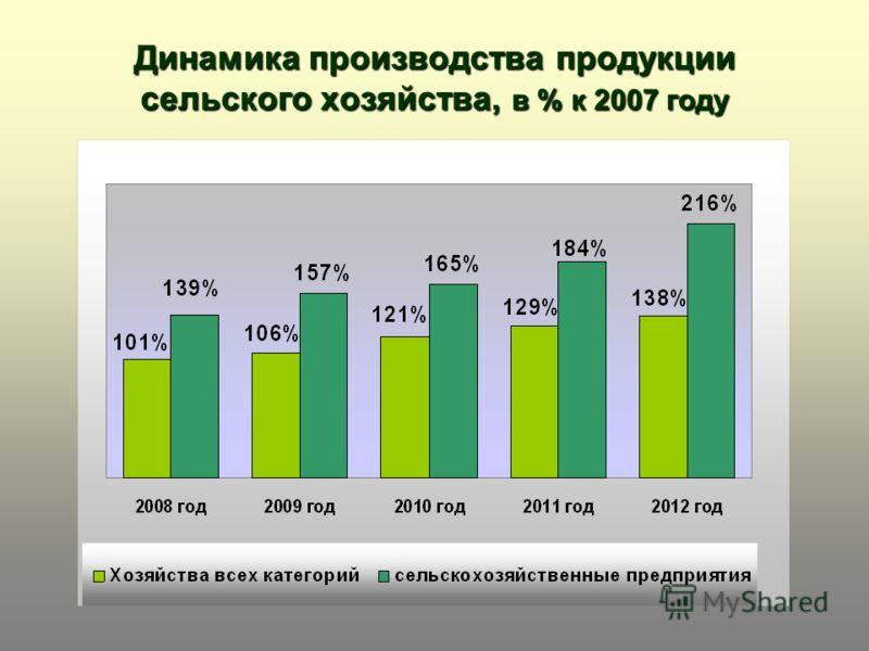 Динамика производства продукции сельского хозяйства, в % к 2007 году