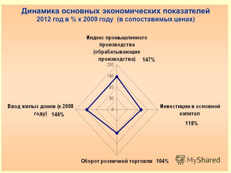 Динамика основных экономических показателей 2012 год в % к 2009 году (в сопоставимых ценах)