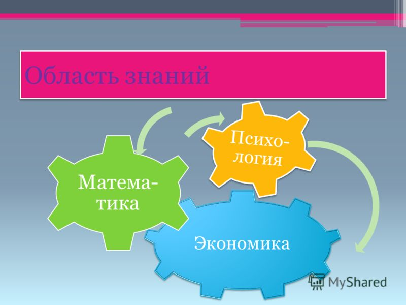Область знаний Экономика Матема- тика Психо- логия