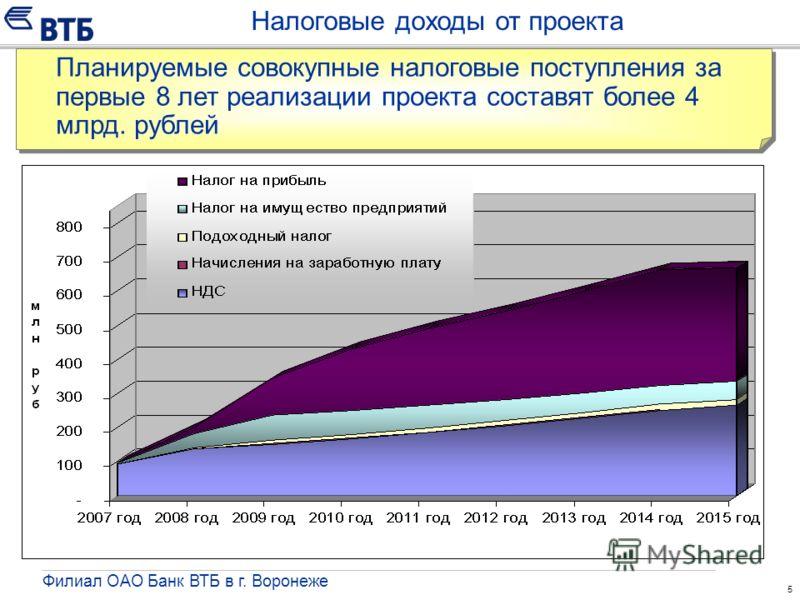 5 Налоговые доходы от проекта Филиал ОАО Банк ВТБ в г. Воронеже Планируемые совокупные налоговые поступления за первые 8 лет реализации проекта составят более 4 млрд. рублей