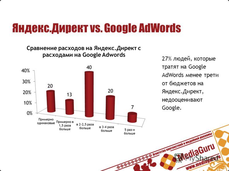 27% людей, которые тратят на Google AdWords менее трети от бюджетов на Яндекс.Директ, недооценивают Google.