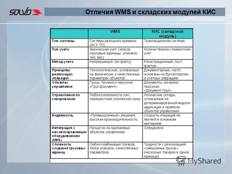 Отличия WMS и складских модулей КИС