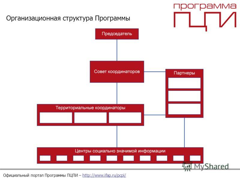Официальный портал Программы ПЦПИ – http://www.ifap.ru/pcpi/ Организационная структура Программы