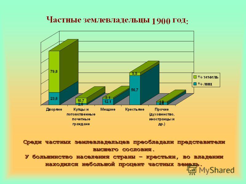 Среди частных землевладельцев преобладали представители высшего сословия. У большинство населения страны – крестьян, во владении находился небольшой процент частных земель.